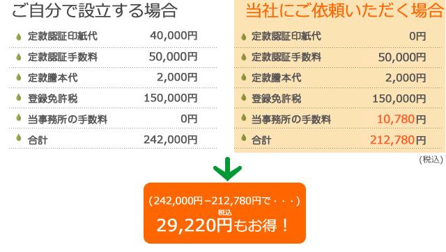 33,220円もお得!