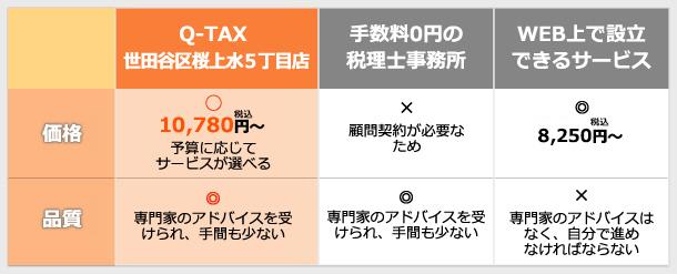 Q-TAX世田谷区桜上水5丁目店が選ばれる理由